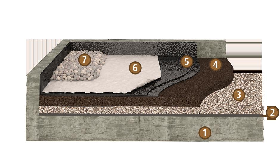 isoaltion des toitures plates